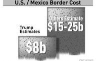 Early Estimates of the Mexico Wall:   Will Cost $22 Billion and Take 3.5 Years